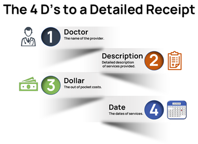 The 4 D's of a Detailed Receipt